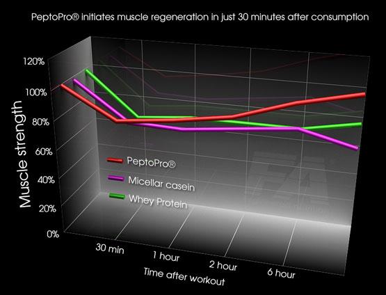 wykres_pepto_pro2_en